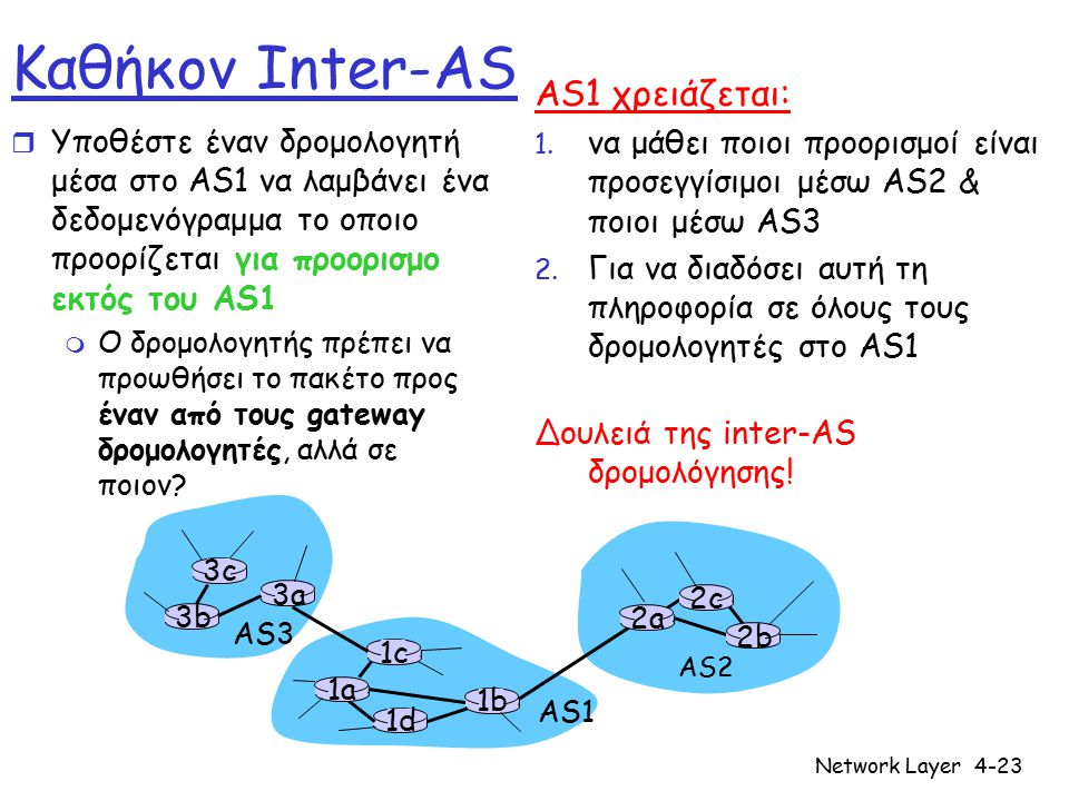 Network Layer4-23 3b 1d 3a 1c 2a AS3 AS1 AS2 1a 2c 2b 1b 3c Καθήκον Inter-AS r Υποθέστε έναν δρομολογητή μέσα στο AS1 να λαμβάνει ένα δεδομενόγραμμα τ