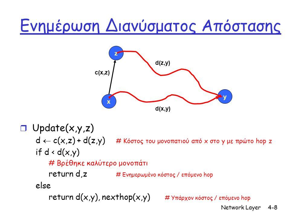 Network Layer4-9 Αλγόριθμος διανύσματος απόστασης D x (y) = εκτίμηση του λιγότερου κόστους από x  y Διάνυσμα απόστασης: D x = [D x (y): y є N ] Κόμβος x ξέρει το κόστος x →y : c(x,v)  Κόμβος x κρατάει D x = [ D x (y) : y є N ] και επίσης τα διανύσματα απόστασης των γειτόνων του για κάθε γείτονα v: D v = [D v (y): y є N ]