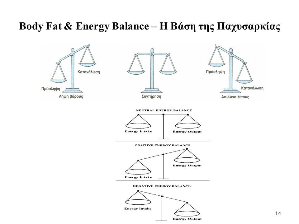 15 (Έμμεση) σχέση μεταξύ παχυσαρκίας και άσκησης Εξασθένηση αναπνευστικού Οστεοαρθρίτιδα  Δύναμη: Αναλογία βάρους  Αντοχή στη δύναμη Αδράνεια Παχυσαρκία  Πρόσληψη Θερμίδων  Κατανάλωση ενέργειας  Άλιπη μάζα  Ρυθμός μεταβολισμού στην ηρεμία Από: Pacy et al, Sports Med, 1986