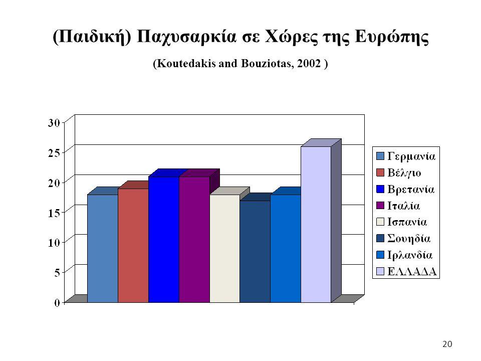 Παράγοντες Κινδύνου Καρδιοαγγειακών Νοσημάτων σε 13χρονα Ελληνόπουλα (Bouziotas, Koutedakis et al., 2001) 21