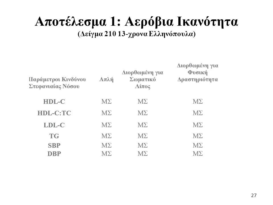 Αποτέλεσμα 2: Σωματικό Λίπος (Δείγμα 210 13-χρονα Ελληνόπουλα) 28
