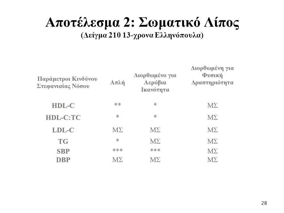Αποτέλεσμα 3: Φυσική Δραστηριότητα (Δείγμα 210 13-χρονα Ελληνόπουλα) 29