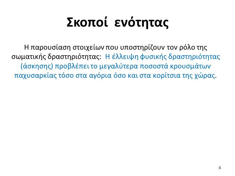 Περιεχόμενα ενότητας Σύντομη ανασκόπηση του εισαγωγικού μαθήματος Ο ρόλος του ενεργειακού ισοζυγίου στην εξέλιξη της παχυσαρκίας Η περιορισμένη φυσική δραστηριότητα ή η κακή διατροφή είναι υπεύθυνη για την παχυσαρκία στην Ελλάδα Η επίδραση του Ελληνικού τρόπου ζωής Ο ρόλος της φυσικής δραστηριότητας στη καταπολέμηση της παχυσαρκίας 5