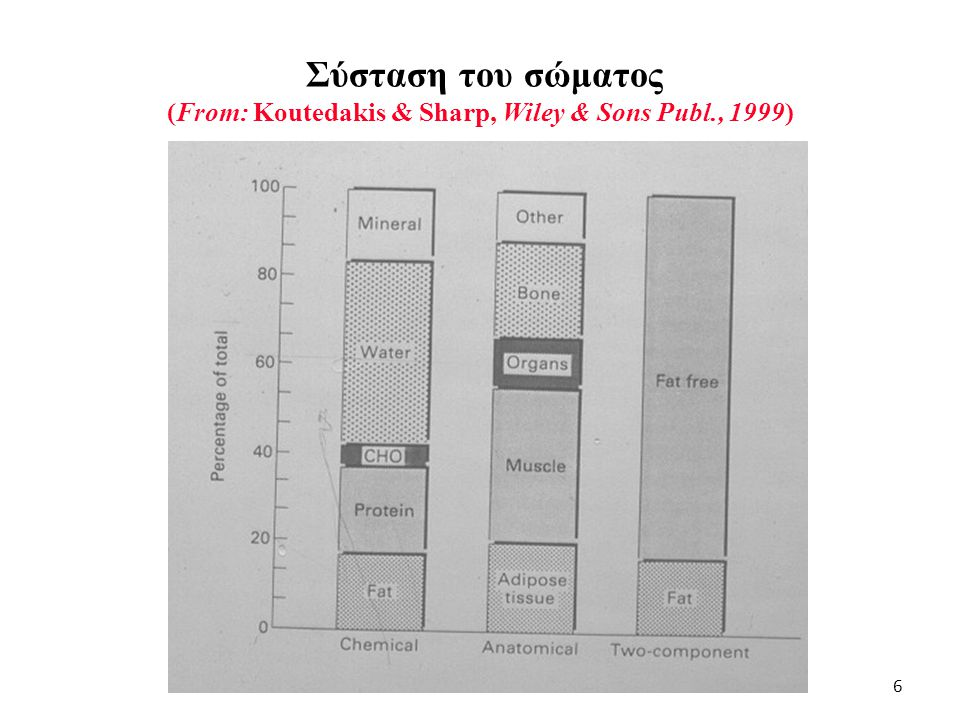 Σύσταση του σώματος (From: Koutedakis & Sharp, Wiley & Sons Publ., 1999) 6