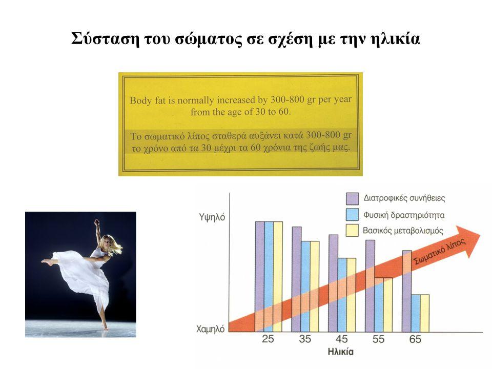 Σύσταση του σώματος: Προσοχή στη συστηματική απώλεια μυϊκής μάζας με την πάροδο του χρόνου 9