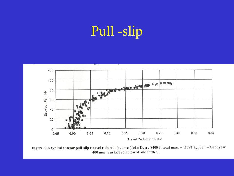 Pull -slip
