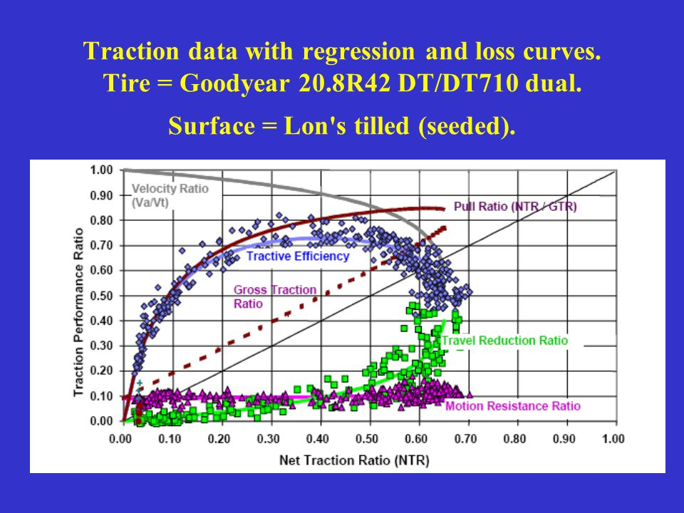 Traction data with regression and loss curves. Tire = Goodyear 20.8R42 DT/DT710 dual. Surface = Lon's tilled (seeded).