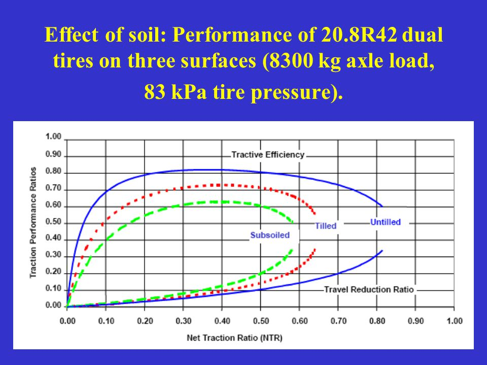 Effect of soil: Performance of 20.8R42 dual tires on three surfaces (8300 kg axle load, 83 kPa tire pressure).
