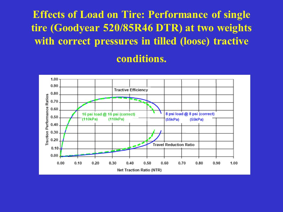 Effects of Load on Tire: Performance of single tire (Goodyear 520/85R46 DTR) at two weights with correct pressures in tilled (loose) tractive conditio