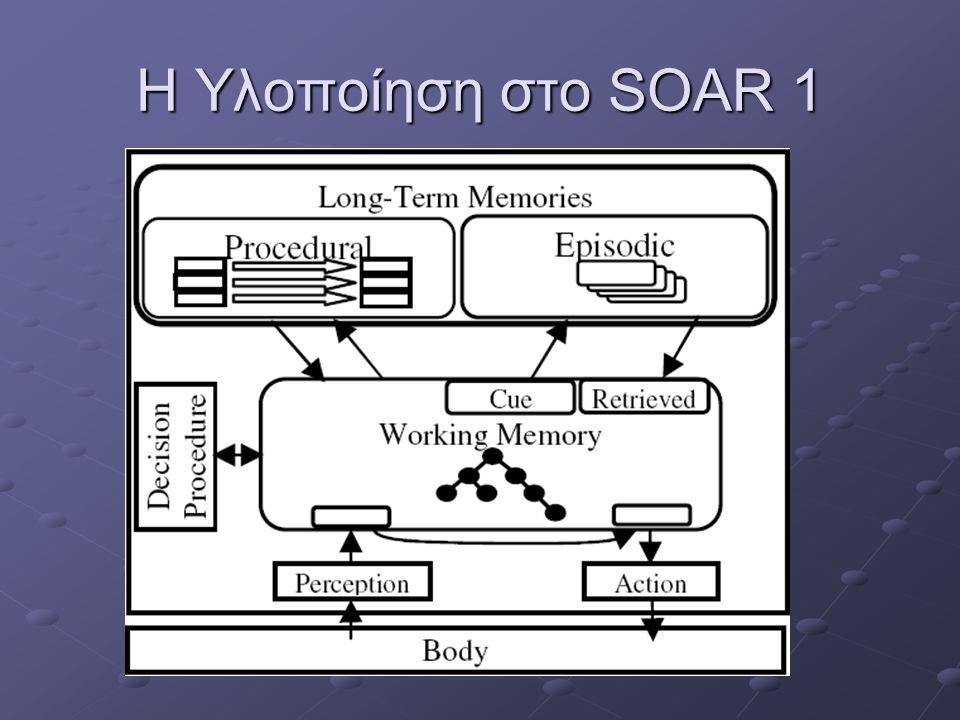 Η Υλοποίηση στο SOAR 2 Αλγόριθμοι Ταυτοποίησης Βασιζόμενος στις περιπτώσεις Βασιζόμενος στις περιπτώσεις Απλούστερο στην υλοποίηση Βασιζόμενος στο χρονικό διάστημα Βασιζόμενος στο χρονικό διάστημα Ταχύτερο κατά 15% Κανένας από τους δύο δεν είναι υπολογιστικά αποδοτικός