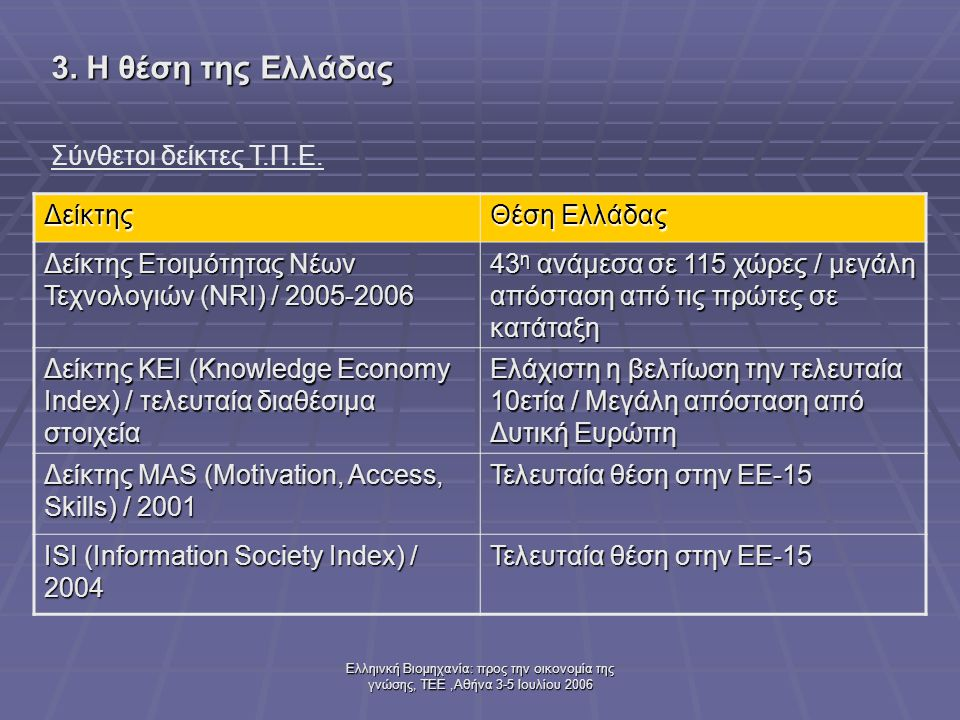 Ελληινκή Βιομηχανία: προς την οικονομία της γνώσης, ΤΕΕ,Αθήνα 3-5 Ιουλίου 2006 Σύνθετοι δείκτες Τ.Π.Ε. 3. Η θέση της Ελλάδας Δείκτης Θέση Ελλάδας Δείκ