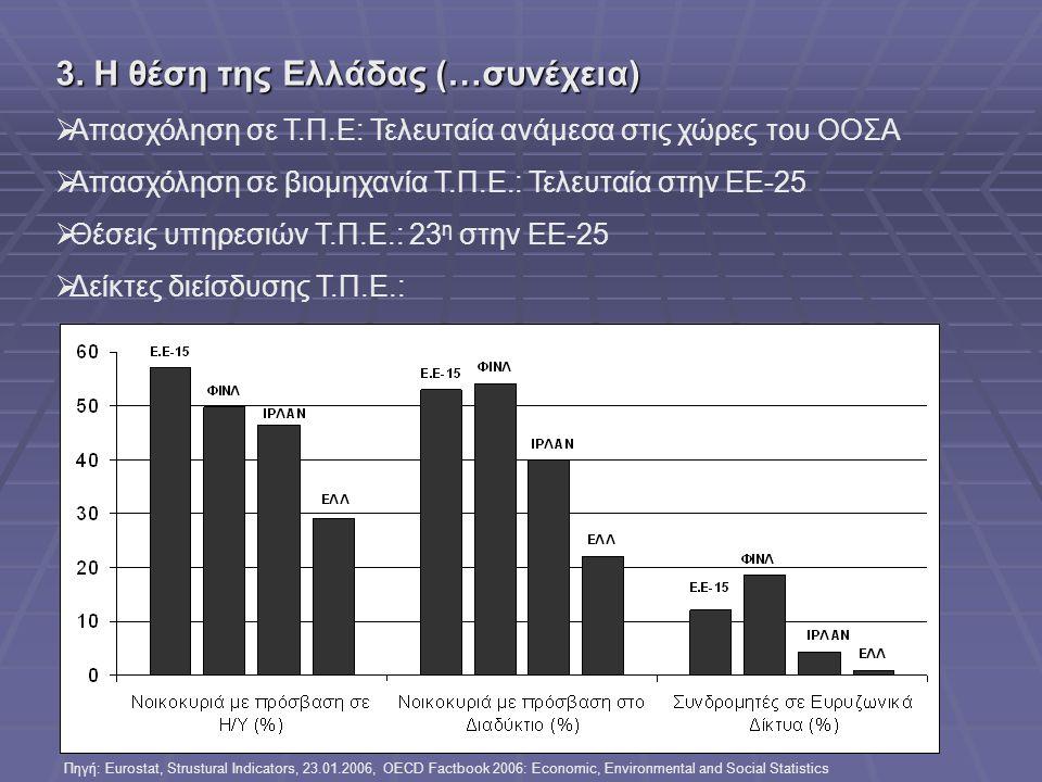 Ελληινκή Βιομηχανία: προς την οικονομία της γνώσης, ΤΕΕ,Αθήνα 3-5 Ιουλίου 2006 3. Η θέση της Ελλάδας (…συνέχεια)  Απασχόληση σε Τ.Π.Ε: Τελευταία ανάμ