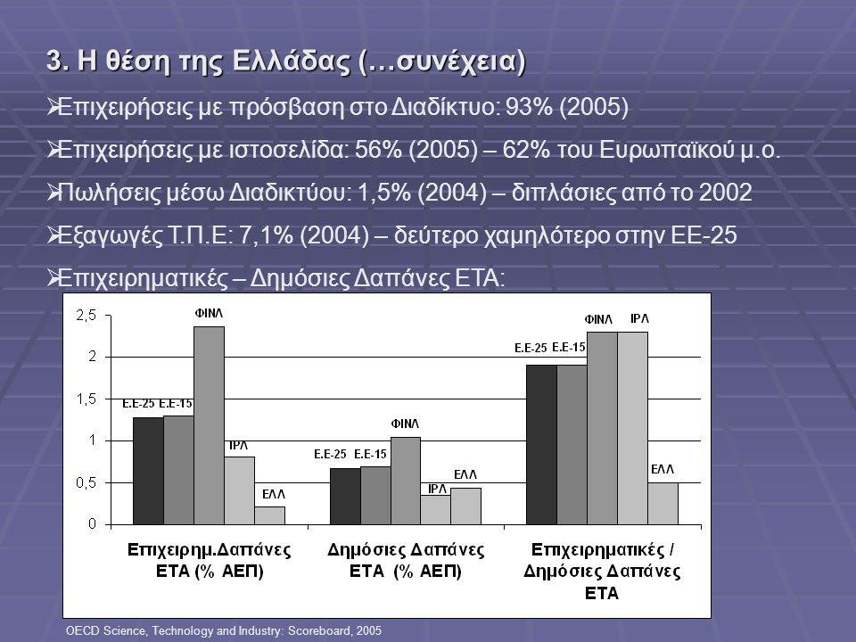 Ελληινκή Βιομηχανία: προς την οικονομία της γνώσης, ΤΕΕ,Αθήνα 3-5 Ιουλίου 2006 3. Η θέση της Ελλάδας (…συνέχεια)  Επιχειρήσεις με πρόσβαση στο Διαδίκ