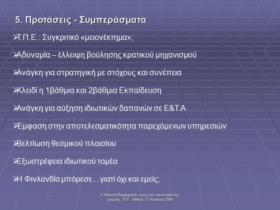 Ελληινκή Βιομηχανία: προς την οικονομία της γνώσης, ΤΕΕ,Αθήνα 3-5 Ιουλίου 2006 5. Προτάσεις - Συμπεράσματα  Τ.Π.Ε.: Συγκριτικό «μειονέκτημα»;  Αδυνα