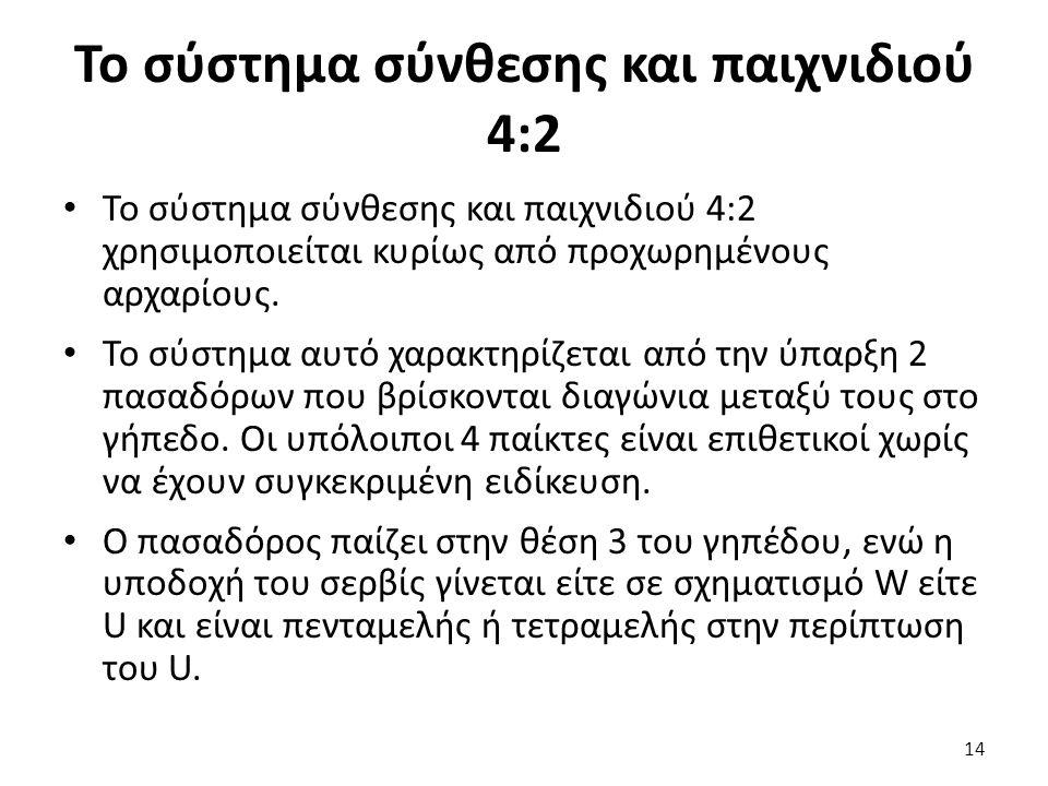 Το σύστημα σύνθεσης και παιχνιδιού 4:2 Το σύστημα σύνθεσης και παιχνιδιού 4:2 χρησιμοποιείται κυρίως από προχωρημένους αρχαρίους. Το σύστημα αυτό χαρα