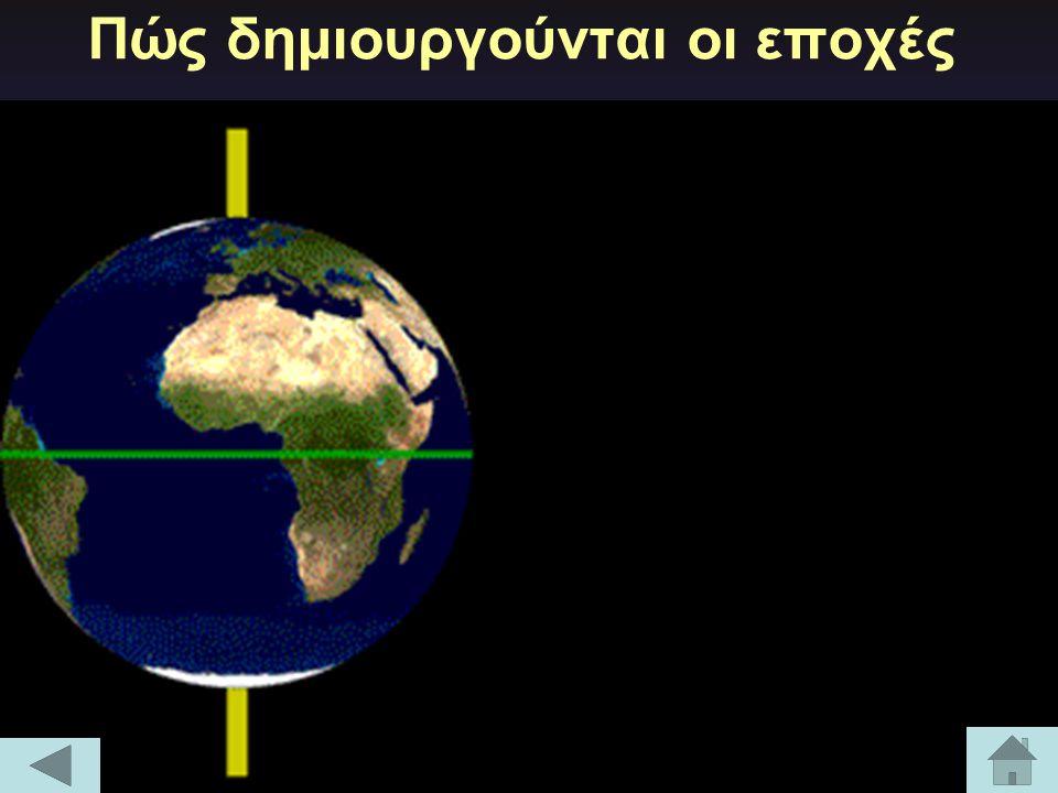 Περιφορά της γης γύρω από τον ήλιο Η γη κινείται γύρω από τον ήλιο (περιφέρεται) σε 365 ημέρες και 6 ώρες.