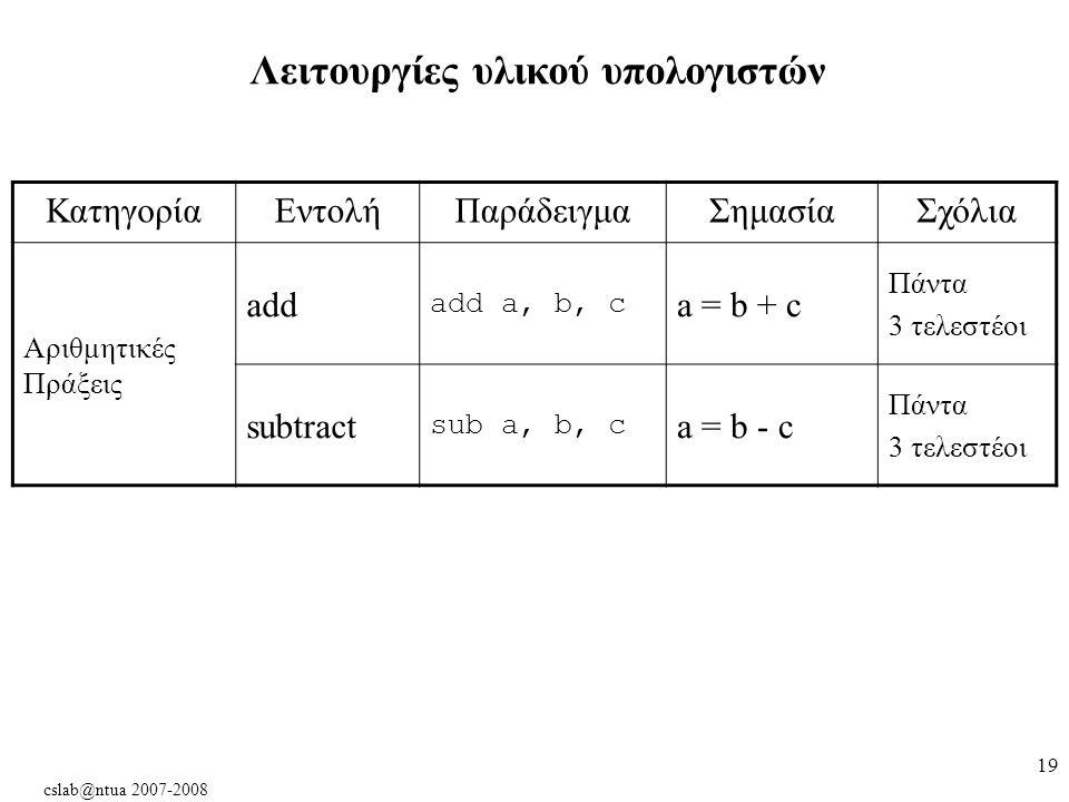 cslab@ntua 2007-2008 19 Λειτουργίες υλικού υπολογιστών ΚατηγορίαΕντολήΠαράδειγμαΣημασίαΣχόλια Αριθμητικές Πράξεις add add a, b, c a = b + c Πάντα 3 τελεστέοι subtract sub a, b, c a = b - c Πάντα 3 τελεστέοι