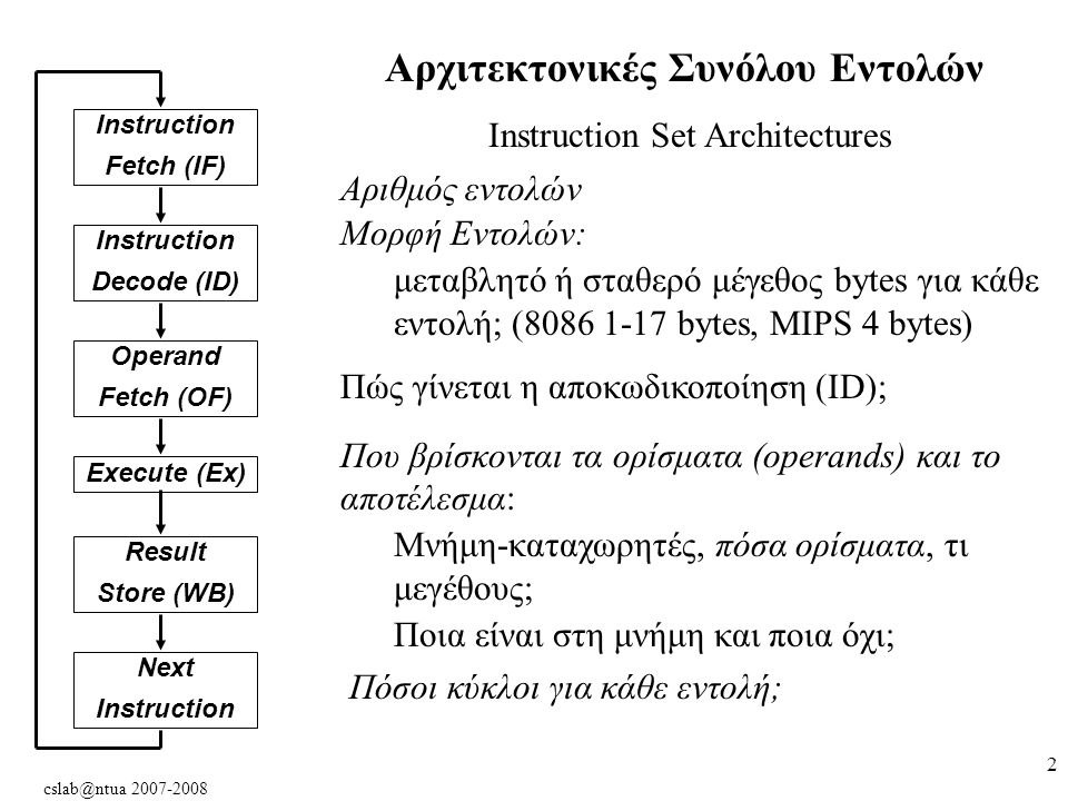 cslab@ntua 2007-2008 3 Κατηγορίες Αρχιτεκτονικών Συνόλου Εντολών (ISA Classes) 1.Αρχιτεκτονικές Συσσωρευτή (accumulator architectures) (μας θυμίζει κάτι?) 2.Αρχιτεκτονικές επεκταμένου συσσωρευτή ή καταχωρητών ειδικού σκοπού (extended accumulator ή special purpose register) 3.Αρχιτεκτονικές Καταχωρητών Γενικού Σκοπού 3α.