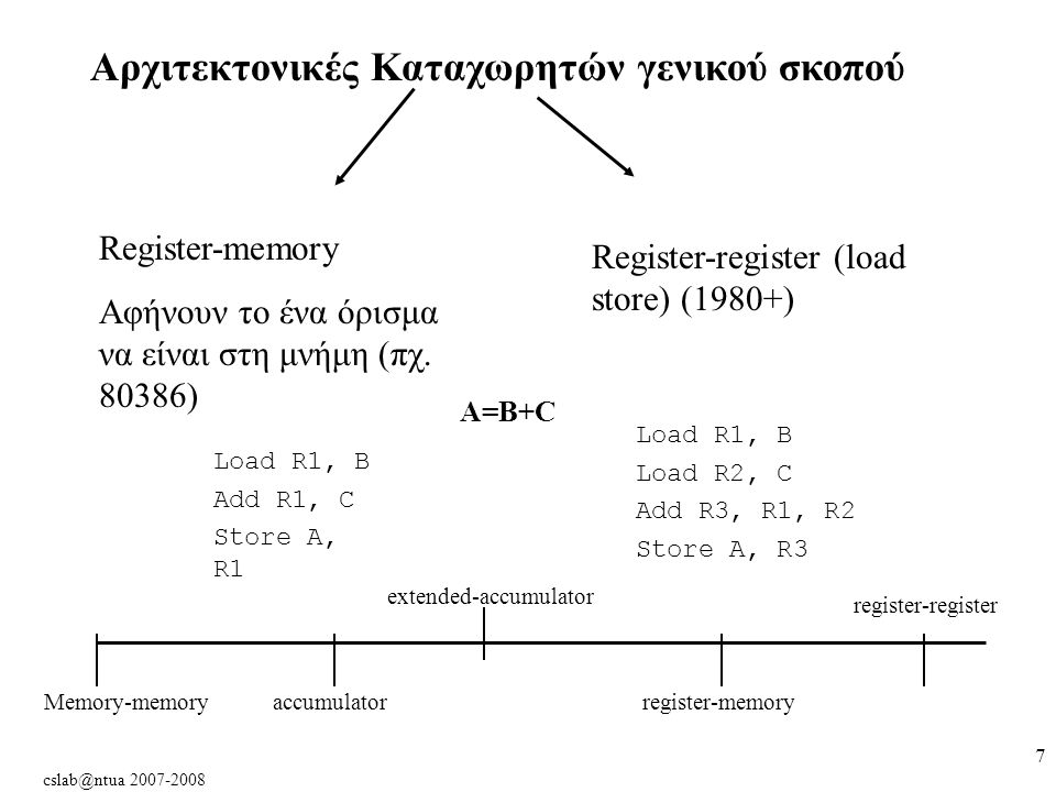 cslab@ntua 2007-2008 7 Αρχιτεκτονικές Καταχωρητών γενικού σκοπού Register-memory Αφήνουν το ένα όρισμα να είναι στη μνήμη (πχ.