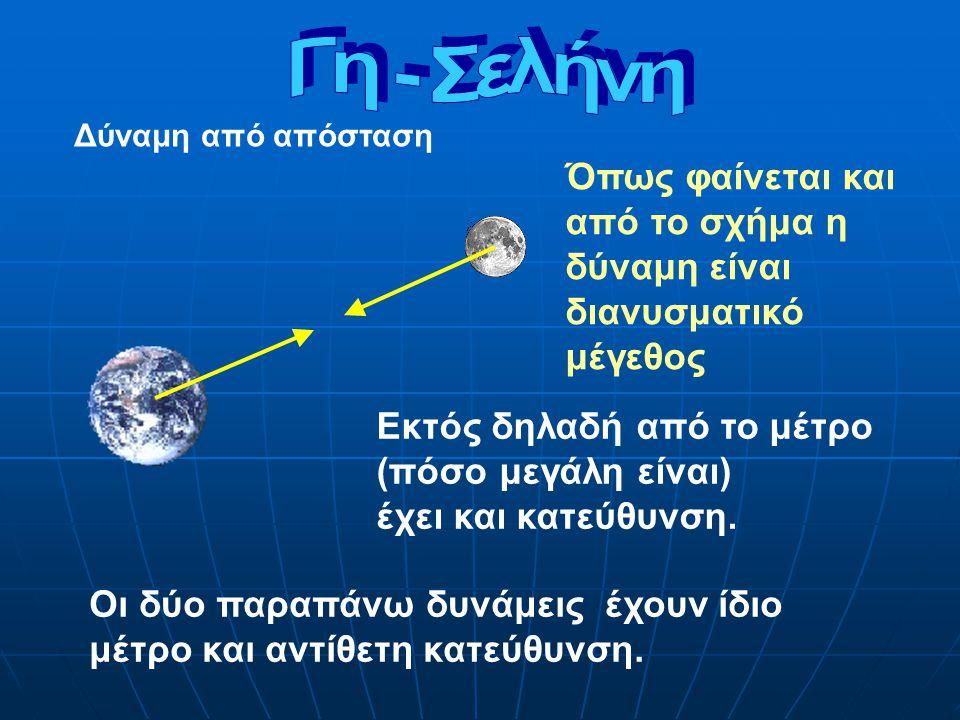 Όπως φαίνεται και από το σχήμα η δύναμη είναι διανυσματικό μέγεθος Εκτός δηλαδή από το μέτρο (πόσο μεγάλη είναι) έχει και κατεύθυνση.