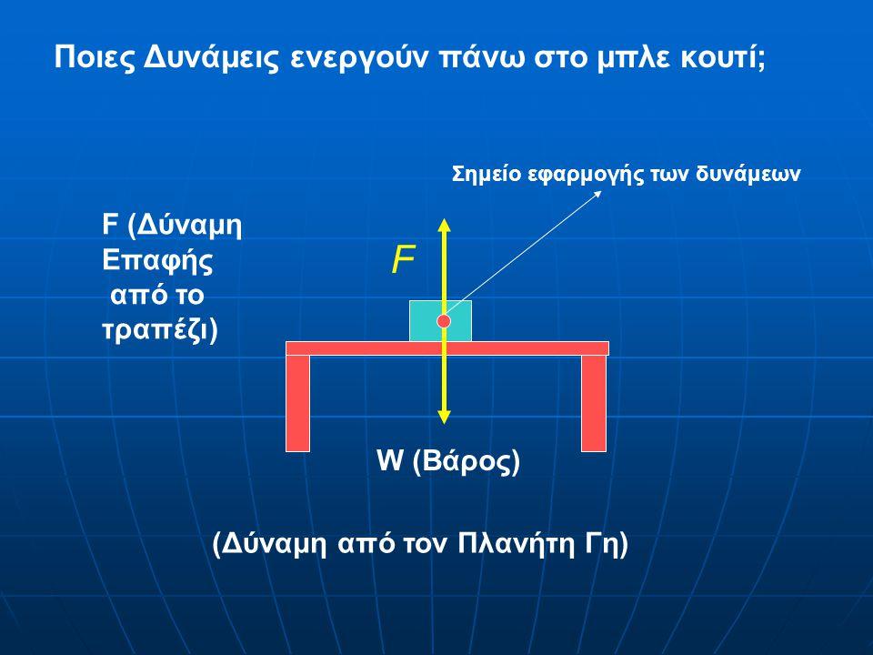 W (Βάρος) F (Δύναμη Επαφής από το τραπέζι) (Δύναμη από τον Πλανήτη Γη) Σημείο εφαρμογής των δυνάμεων F Ποιες Δυνάμεις ενεργούν πάνω στο μπλε κουτί;