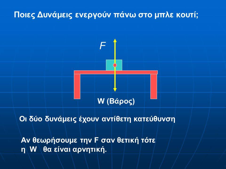 W (Βάρος) F Ποιες Δυνάμεις ενεργούν πάνω στο μπλε κουτί; Οι δύο δυνάμεις έχουν αντίθετη κατεύθυνση Αν θεωρήσουμε την F σαν θετική τότε η W θα είναι αρνητική.