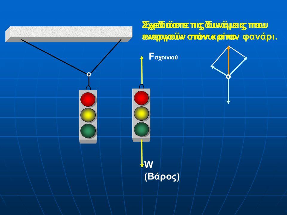 W (Βάρος) F σχοινιού Σχεδιάστε τις δυνάμεις που ενεργούν πάνω στον φανάρι.