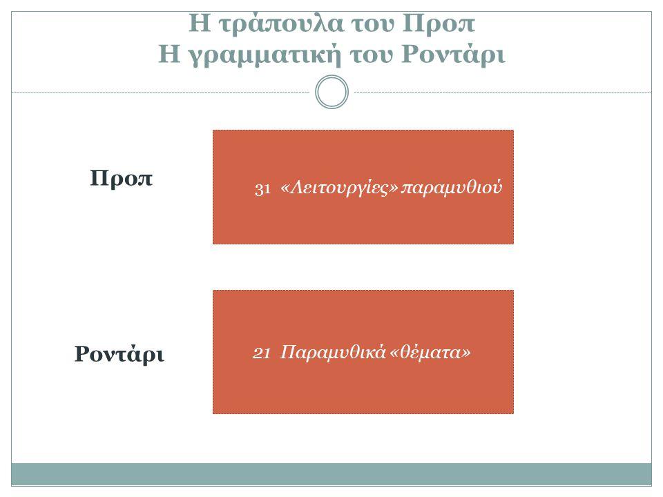 Η τράπουλα του Προπ Η γραμματική του Ροντάρι Προπ 31 «Λειτουργίες» παραμυθιού Ροντάρι 21 Παραμυθικά «θέματα»