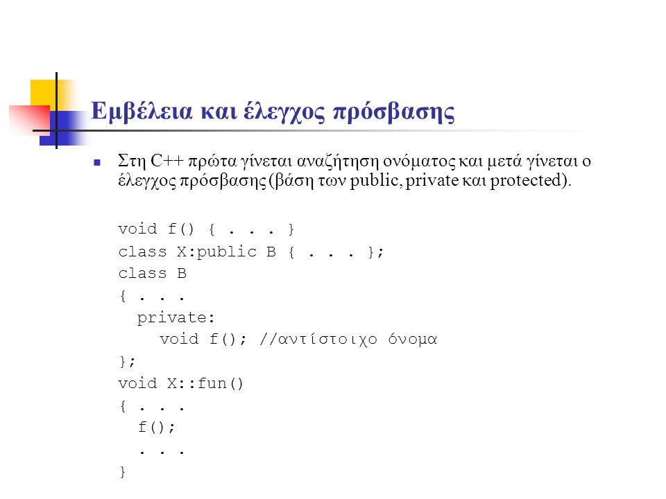 Εμβέλεια και έλεγχος πρόσβασης Στη C++ πρώτα γίνεται αναζήτηση ονόματος και μετά γίνεται ο έλεγχος πρόσβασης (βάση των public, private και protected).