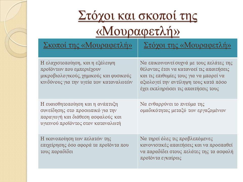 Στόχοι και σκοποί της «Μουραφετλή» Σκοποί της «Μουραφετλή»Στόχοι της «Μουραφετλή» Η ελαχιστοποίηση, και η εξάλειψη προϊόντων που εμπεριέχουν μικροβιολ