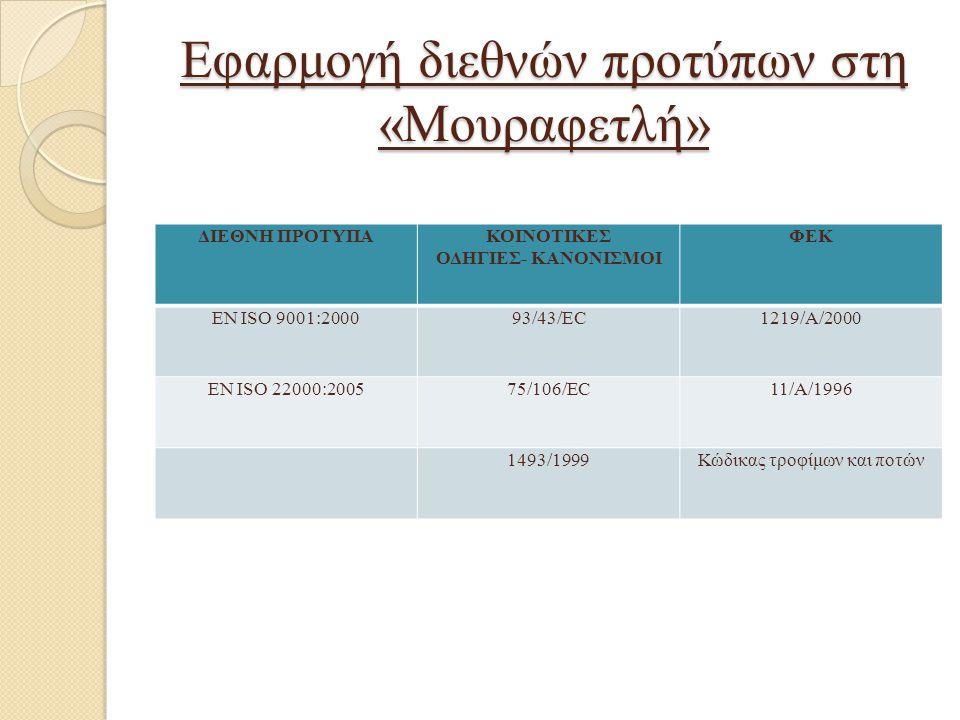Εφαρμογή διεθνών προτύπων στη «Μουραφετλή» ΔΙΕΘΝΗ ΠΡΟΤΥΠΑΚΟΙΝΟΤΙΚΕΣ ΟΔΗΓΙΕΣ- ΚΑΝΟΝΙΣΜΟΙ ΦΕΚ ΕΝ ISO 9001:200093/43/EC1219/A/2000 EN ISO 22000:200575/10