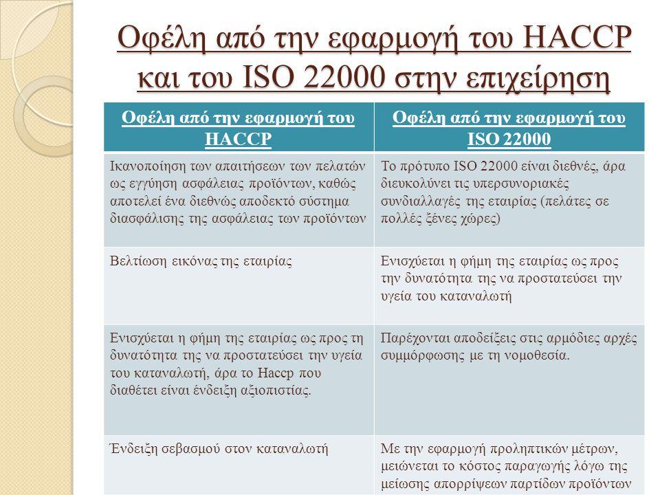 Οφέλη από την εφαρμογή του HACCP και του ISO 22000 στην επιχείρηση Οφέλη από την εφαρμογή του HACCP Οφέλη από την εφαρμογή του ISO 22000 Ικανοποίηση τ