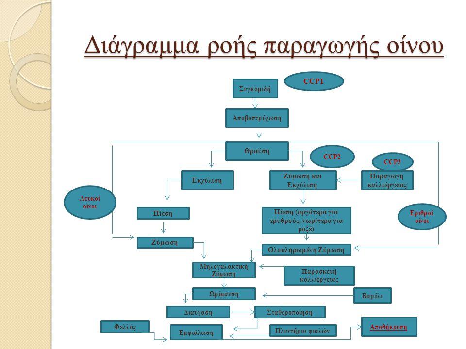Διάγραμμα ροής παραγωγής οίνου Συγκομιδή CCP1 Αποβοστρύχωση Θραύση Ζύμωση και Εκχύλιση Εκχύλιση Παραγωγή καλλιέργειας Πίεση Πίεση (αργότερα για ερυθρο