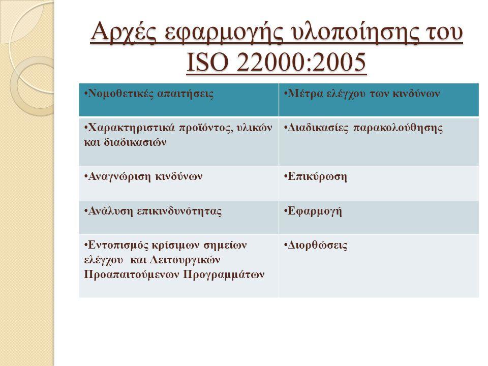 Αρχές εφαρμογής υλοποίησης του ISO 22000:2005 Νομοθετικές απαιτήσεις Μέτρα ελέγχου των κινδύνων Χαρακτηριστικά προϊόντος, υλικών και διαδικασιών Διαδι
