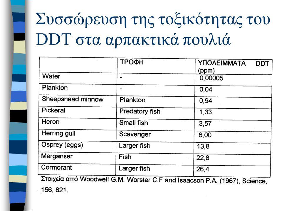 Συσσώρευση της τοξικότητας του DDT στα αρπακτικά πουλιά