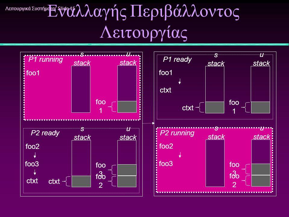 Λειτουργικά Συστήματα/ Slide 15 Αναπαράσταση Κλήσης Εναλλαγής Περιβάλλοντος Λειτουργίας foo1 u stack foo 1 foo2 foo3 foo2 foo3 foo1 ctxt P1 running P2