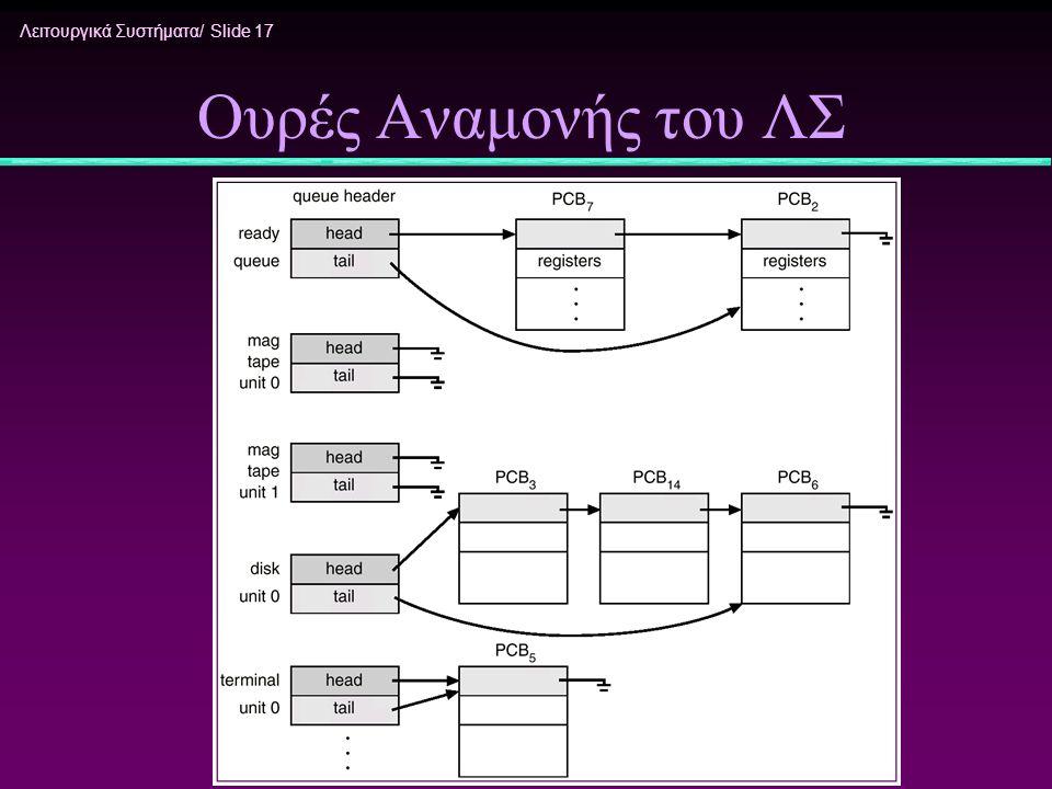 Λειτουργικά Συστήματα/ Slide 17 Ουρές Αναμονής του ΛΣ