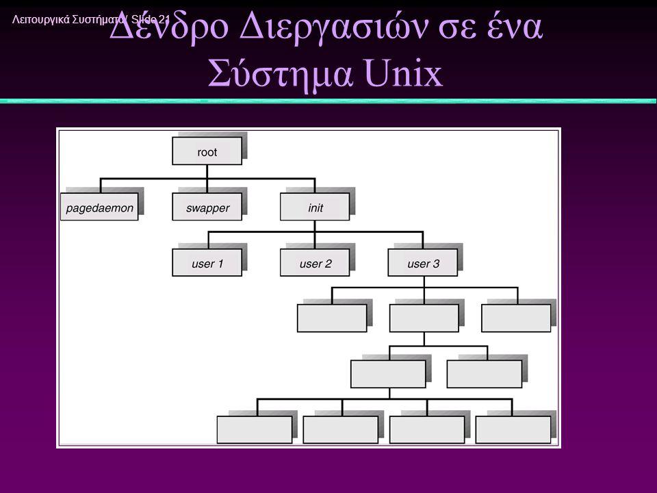 Λειτουργικά Συστήματα/ Slide 21 Δένδρο Διεργασιών σε ένα Σύστημα Unix