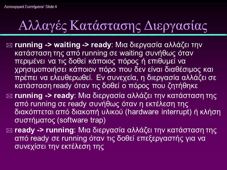 Λειτουργικά Συστήματα/ Slide 4 Αλλαγές Κατάστασης Διεργασίας * running -> waiting -> ready: Μια διεργασία αλλάζει την κατάσταση της από running σε wai