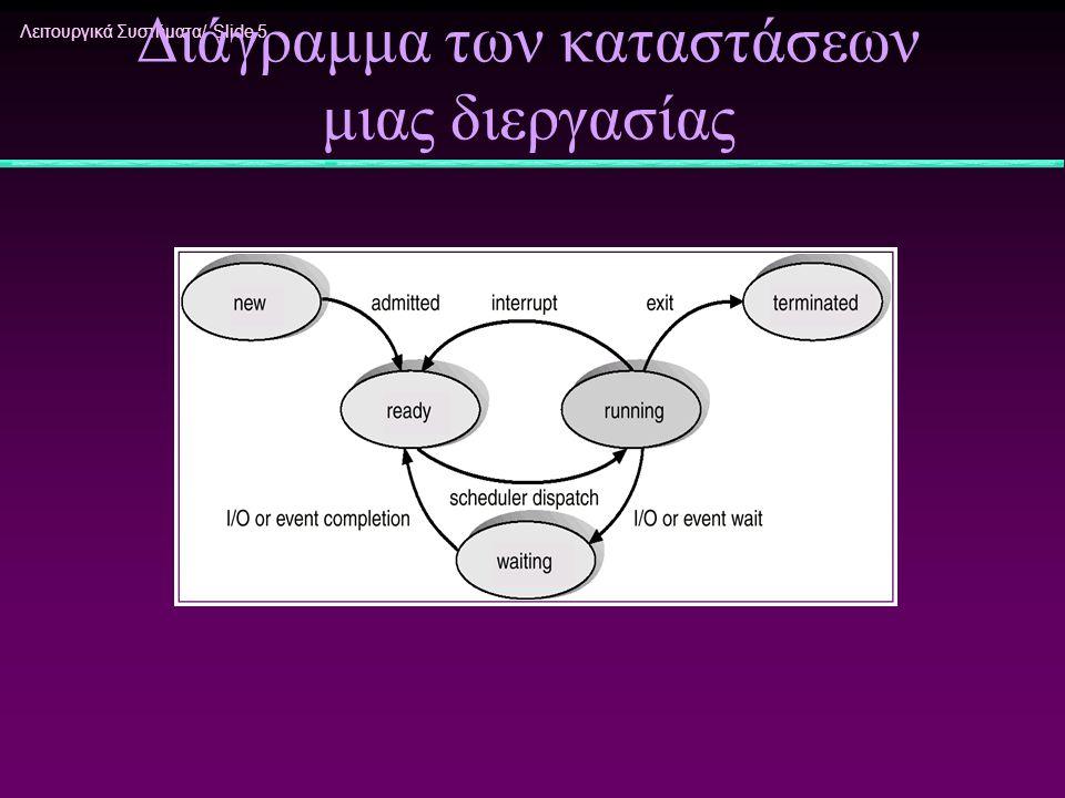 Λειτουργικά Συστήματα/ Slide 26 exec execv int execv(const char *path, char *const argv[]) Παίρνει το path για το εκτελέσιμο και έναν πίνακα με τα arguments execvp int execvp(const char *file, char *const argv[]) Παίρνει το όνομα του εκτελέσιμου και έναν πίνακα με τα arguments execve int execve(const char *path, char *const argv[], char *const envp[]) Παίρνει το path για το εκτελέσιμο, έναν πίνακα με τα arguments και έναν πίνακα με πληροφορίες περιβάλλοντος