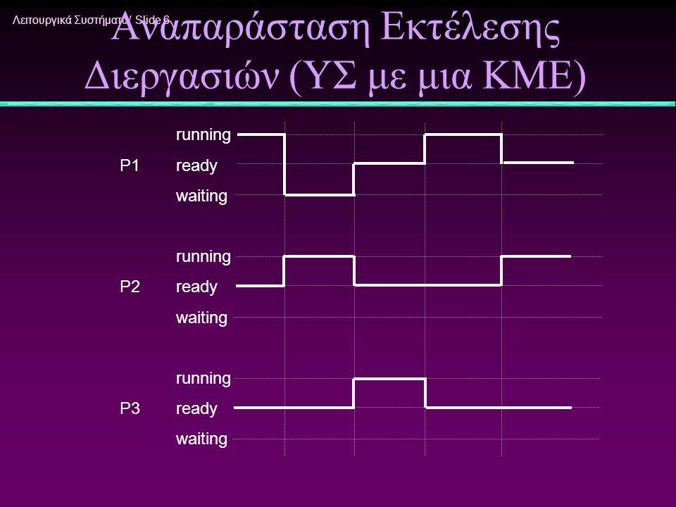 Λειτουργικά Συστήματα/ Slide 6 Αναπαράσταση Εκτέλεσης Διεργασιών (ΥΣ με μια ΚΜΕ) running P1 ready waiting running P2ready waiting running P3ready wait