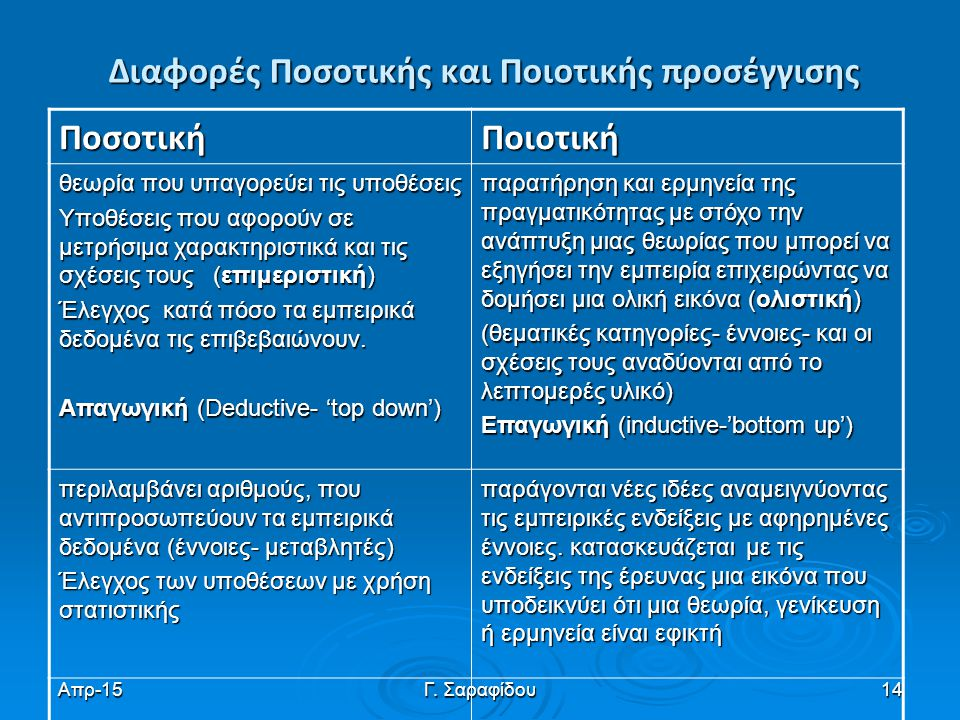 Απρ-15Γ. Σαραφίδου14 Διαφορές Ποσοτικής και Ποιοτικής προσέγγισης ΠοσοτικήΠοιοτική θεωρία που υπαγορεύει τις υποθέσεις Υποθέσεις που αφορούν σε μετρήσ