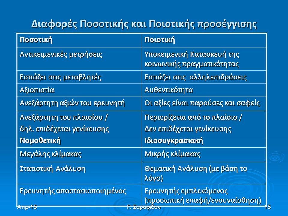 Απρ-15Γ. Σαραφίδου15 Διαφορές Ποσοτικής και Ποιοτικής προσέγγισης ΠοσοτικήΠοιοτική Αντικειμενικές μετρήσεις Υποκειμενική Κατασκευή της κοινωνικής πραγ