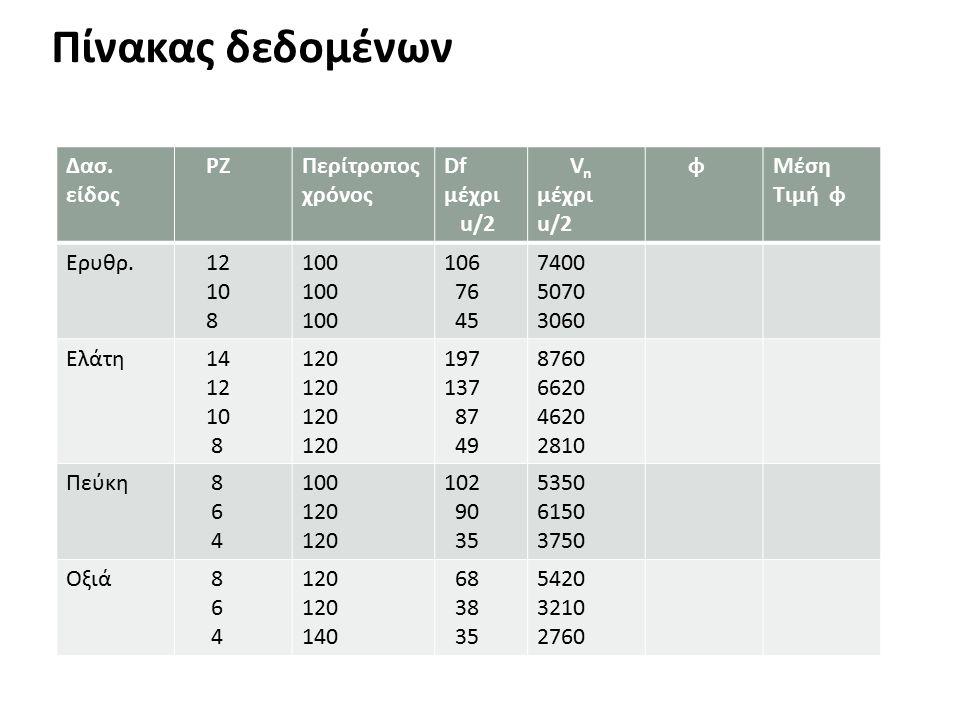 Πίνακας δεδομένων Δασ. είδος PZΠερίτροπος χρόνος Df μέχρι u/2 V n μέχρι u/2 φΜέση Τιμή φ Ερυθρ.