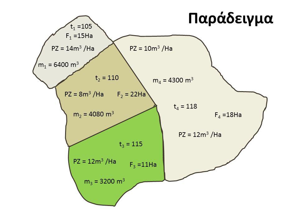 m 1 = 6400 m 3 m 2 = 4080 m 3 m 3 = 3200 m 3 m 4 = 4300 m 3 t 1 =105 t 2 = 110 t 3 = 115 t 4 = 118 F 1 =15Ha F 3 =11Ha F 4 =18Ha F 2 = 22Ha PZ = 12m 3 /Ha PZ = 8m 3 /Ha PZ = 14m 3 /HaPZ = 10m 3 /Ha Παράδειγμα
