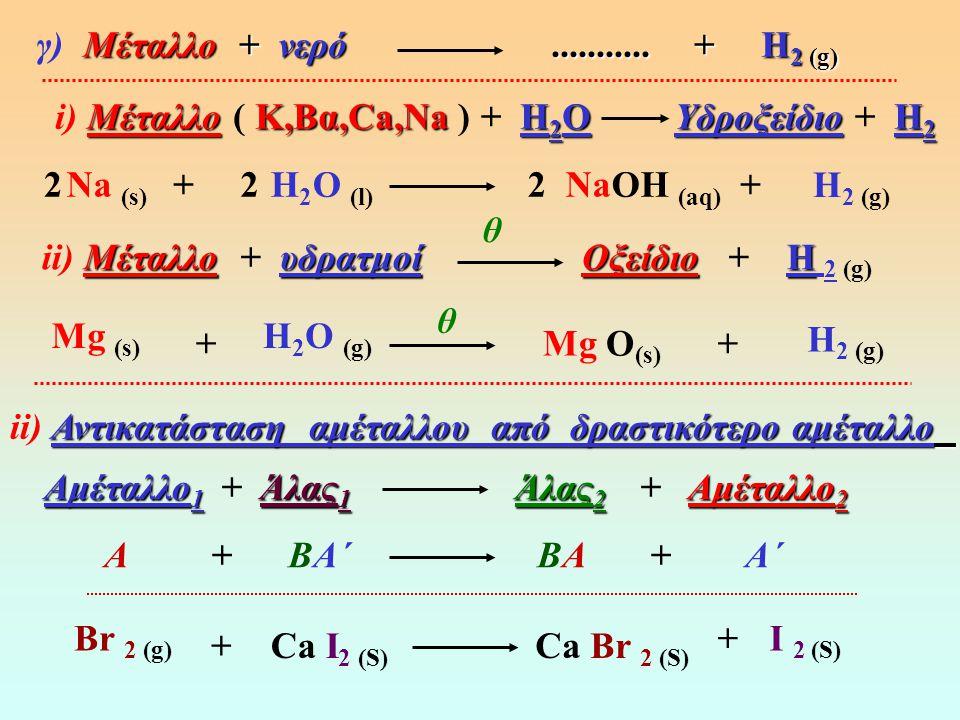 i ) Αντικατάσταση μετάλλου από δραστικότερο μέταλλο M + M΄ X M X + M` Μέταλλο 1 ΆλαςΑλας 2 Μέταλλο 2 α) Μέταλλο 1 + Άλας 1 ΄Αλας 2 + Μέταλλο 2 Κ (s) Μg CO 3 (aq) K 2 CO 3 (aq) Mg (s) Fe (s) Cu SO 4 (aq) Fe SO 4 (aq) ΜέταλλοΟξύΆλαςΗ 2 β) Μέταλλο + Οξύ Άλας + Η 2 (g) Αl (s) H 2 SO 4(aq) Al 2 (SO 4 ) 3 (aq) H 2 (g) Fe (s) HCl (aq) FeCl 2 (aq) H 2 (g) 2 2 2 33+ + + + + + + Cu (s) +
