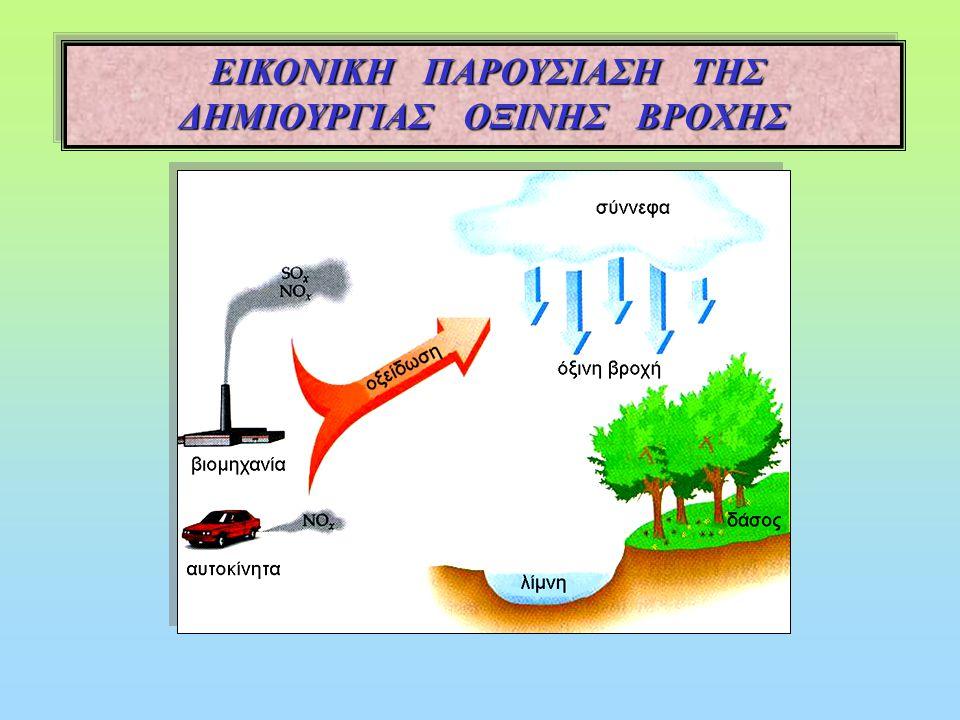 3.6 Οξέα –Βάσεις – Άλατα - Εξουδετέρωση και καθημερινή ζωή και καθημερινή ζωή Όξινη βροχή και περιβάλλον Όξινη ονομάζεται η βροχή όταν έχει pH < 5,6 π