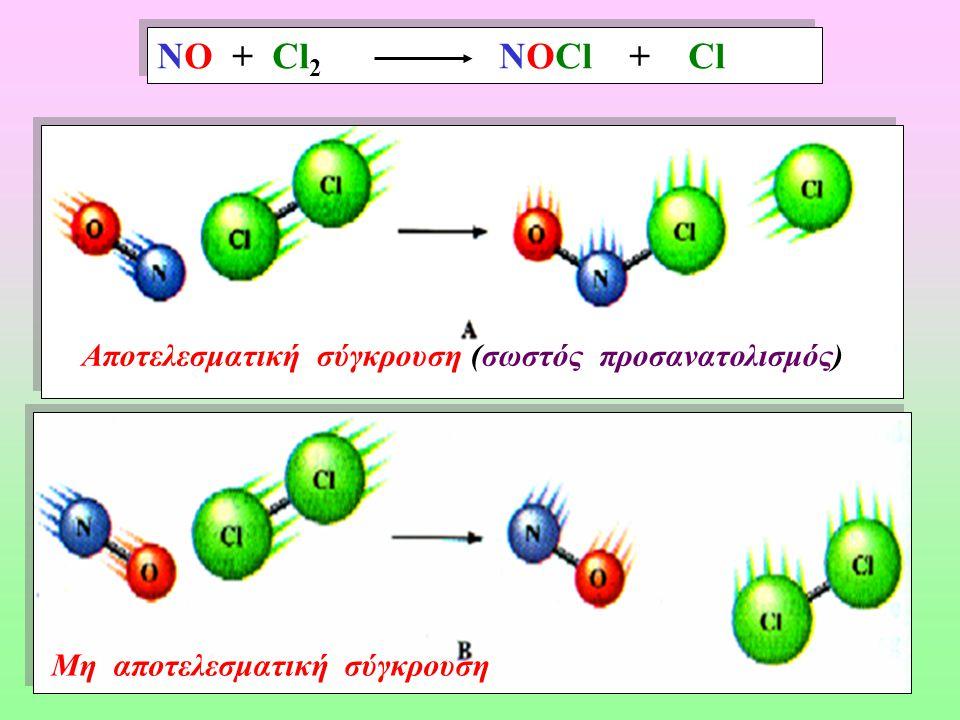 Χαρακτηριστικά των χημικών αντιδράσεων ΘΕΩΡΕΙΑ ΣΥΓΚΡΟΥΣΕΩΝ Χημική Αντίδραση Χημική Αντίδραση Αποτελεσματική σύγκρουση σωματιδίων Αποτελεσματική σύγκρουση σωματιδίων 1) Έχουν την απαιτούμενη ενέργεια ενεργοποίησης 1) Έχουν την απαιτούμενη ενέργεια ενεργοποίησης 2) Έχουν κατάλληλο προσανατολισμό κατά την σύγκρουση.