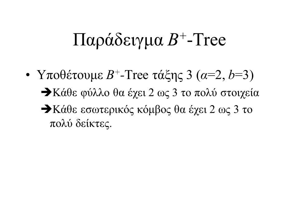 Παράδειγμα B + -Tree Υποθέτουμε B + -Tree τάξης 3 (α=2, b=3)  Κάθε φύλλο θα έχει 2 ως 3 το πολύ στοιχεία  Κάθε εσωτερικός κόμβος θα έχει 2 ως 3 το πολύ δείκτες.