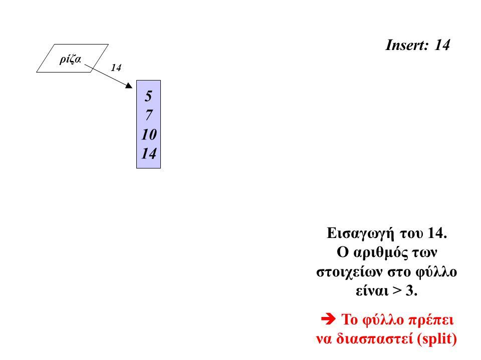 ρίζα Insert: 14 5 7 10 14 Εισαγωγή του 14. Ο αριθμός των στοιχείων στο φύλλο είναι > 3.  Το φύλλο πρέπει να διασπαστεί (split) 14